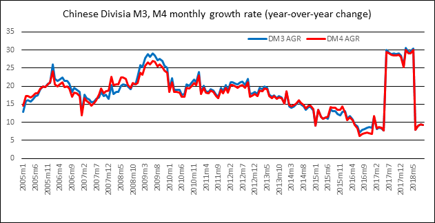 Chinese Divisia M3, M4 monthly growth rate